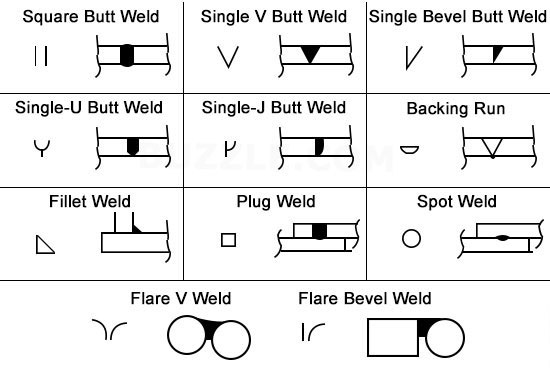 Drafting Weld Symbols Chart Pictures To Pin On Pinterest